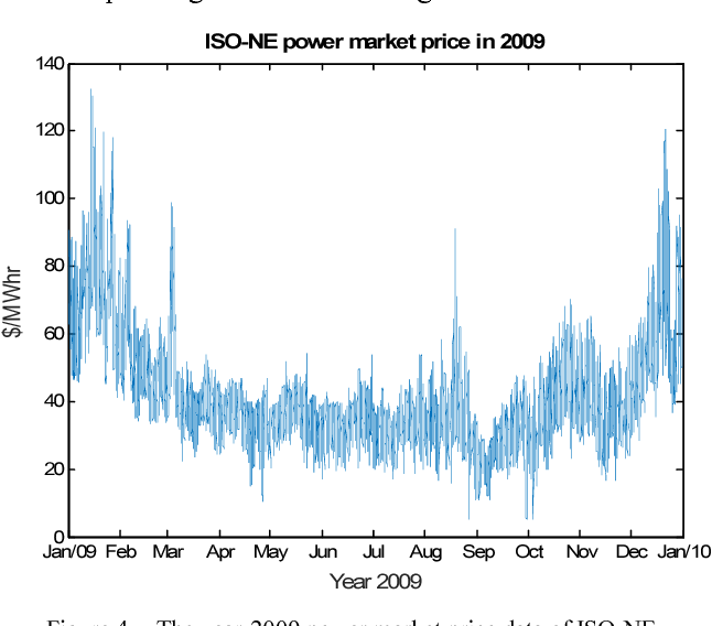 Figure 4 for Power Market Price Forecasting via Deep Learning