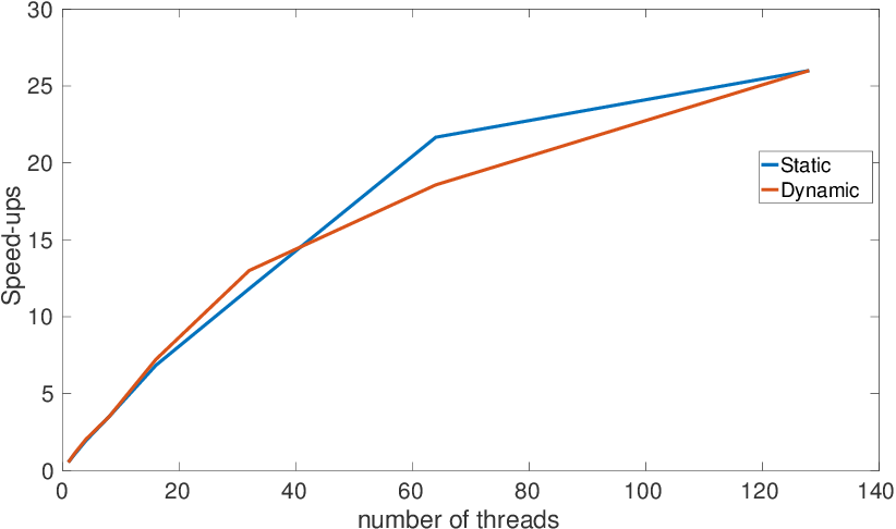 Figure 14 from Performance Optimization Strategies for WRF Physics