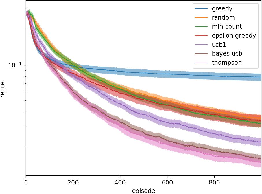 Figure 1 for Efficient exploration of zero-sum stochastic games