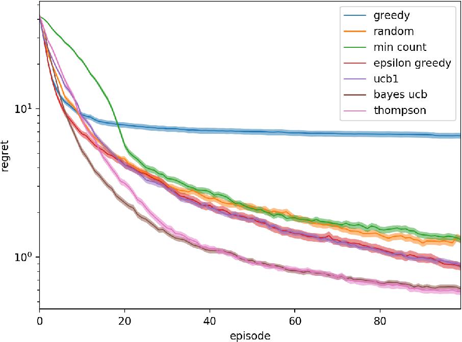 Figure 2 for Efficient exploration of zero-sum stochastic games