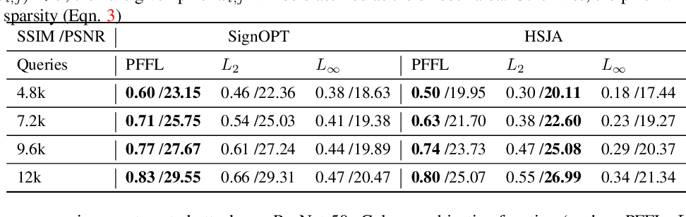 Figure 2 for Towards Imperceptible Query-limited Adversarial Attacks with Perceptual Feature Fidelity Loss