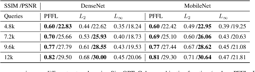 Figure 4 for Towards Imperceptible Query-limited Adversarial Attacks with Perceptual Feature Fidelity Loss