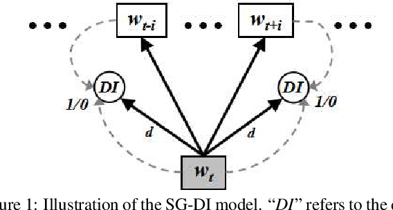 Figure 1 for Learning Word Embeddings with Domain Awareness