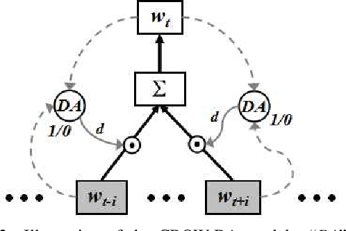 Figure 3 for Learning Word Embeddings with Domain Awareness
