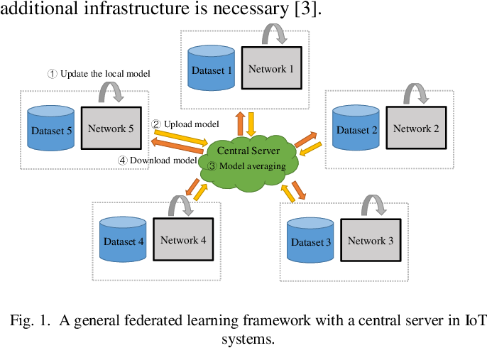 Figure 1 for Decentralized Federated Learning via Mutual Knowledge Transfer