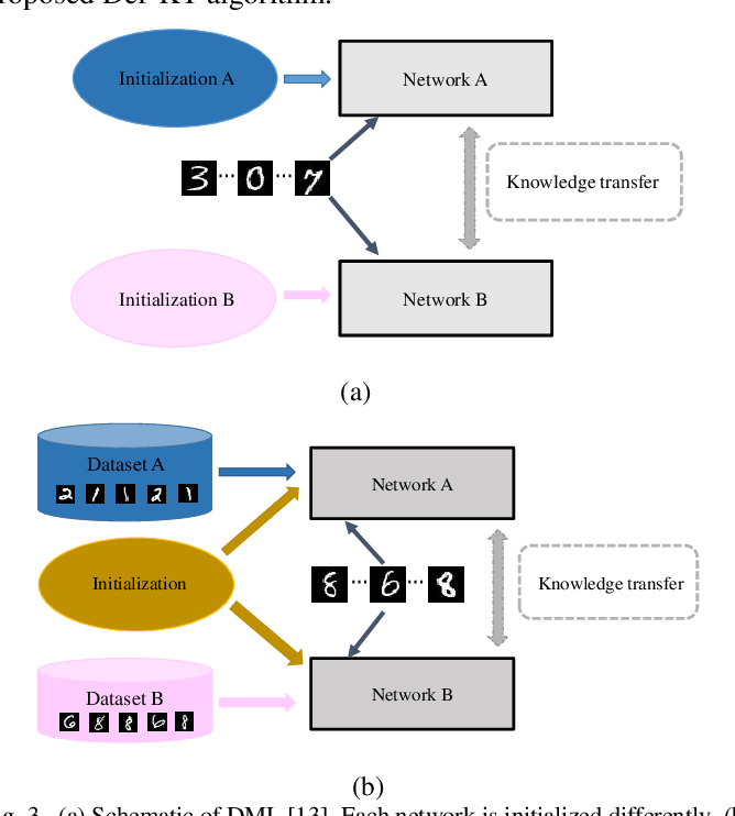 Figure 3 for Decentralized Federated Learning via Mutual Knowledge Transfer