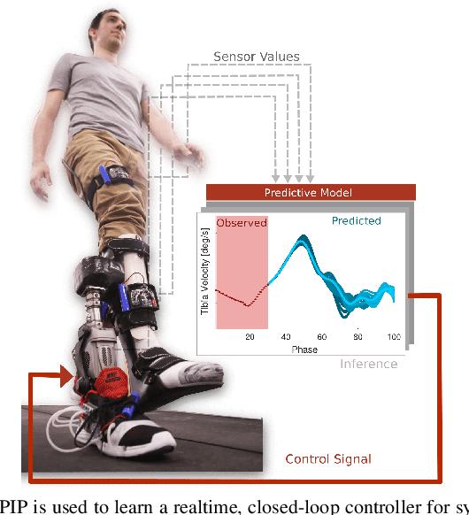 Figure 1 for Predictive Modeling of Periodic Behavior for Human-Robot Symbiotic Walking