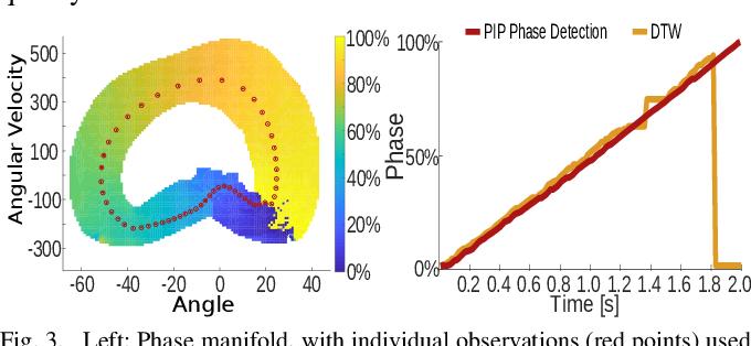 Figure 2 for Predictive Modeling of Periodic Behavior for Human-Robot Symbiotic Walking