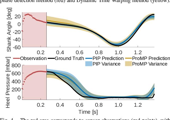 Figure 3 for Predictive Modeling of Periodic Behavior for Human-Robot Symbiotic Walking