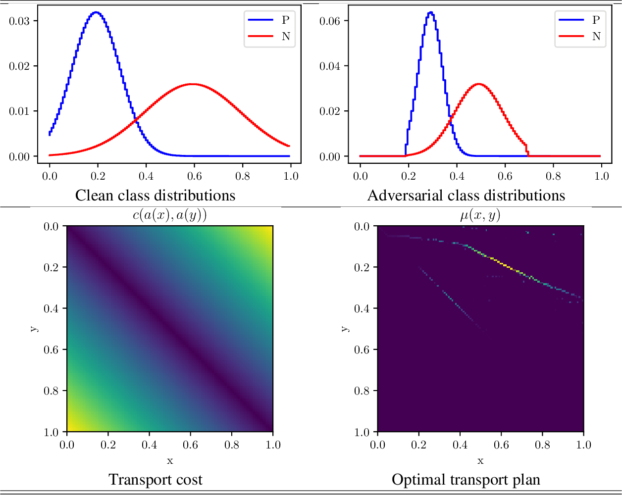 Figure 1 for Monge beats Bayes: Hardness Results for Adversarial Training