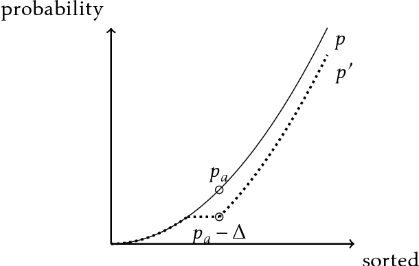 Figure 1 for Online Learning with an Unknown Fairness Metric