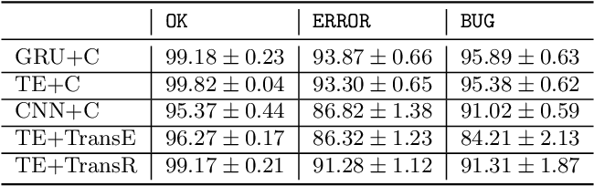 Figure 4 for Math Operation Embeddings for Open-ended Solution Analysis and Feedback