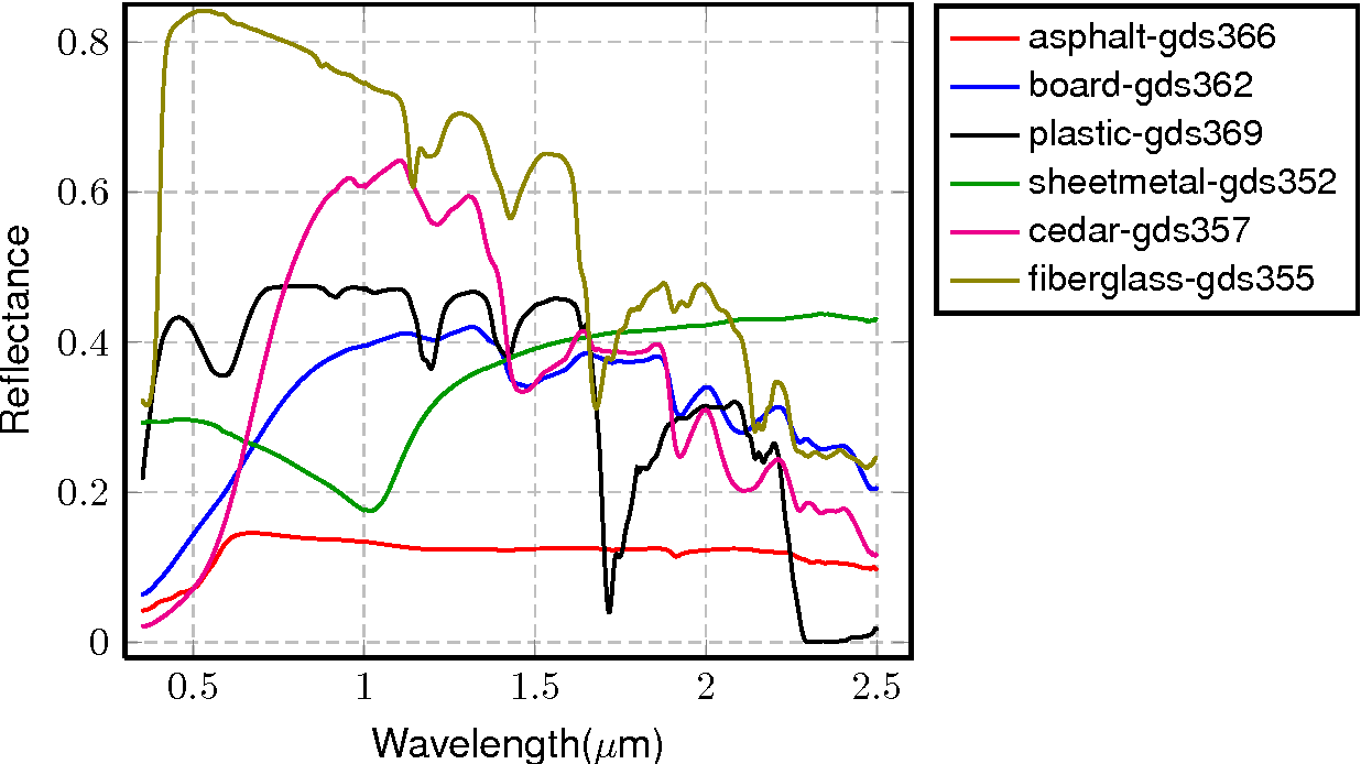 Figure 1 for Robust Hyperspectral Unmixing with Correntropy based Metric