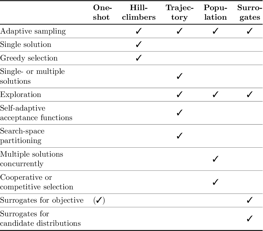Figure 2 for Benchmarking in Optimization: Best Practice and Open Issues