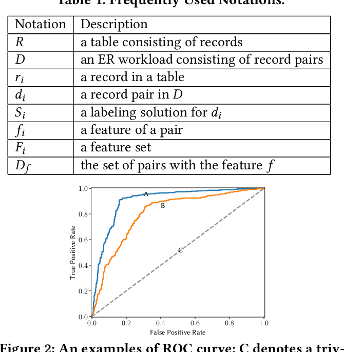 Figure 2 for Towards Interpretable and Learnable Risk Analysis for Entity Resolution