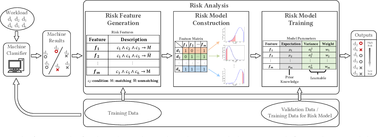 Figure 4 for Towards Interpretable and Learnable Risk Analysis for Entity Resolution