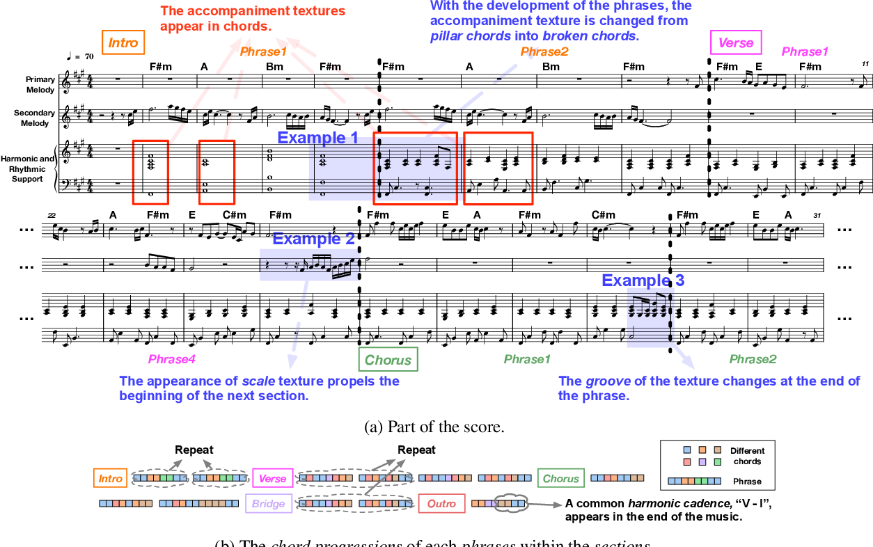 Figure 1 for Structure-Enhanced Pop Music Generation via Harmony-Aware Learning