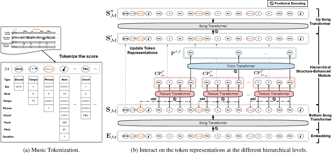 Figure 3 for Structure-Enhanced Pop Music Generation via Harmony-Aware Learning