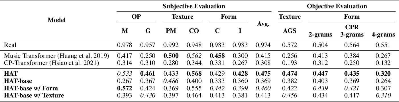 Figure 2 for Structure-Enhanced Pop Music Generation via Harmony-Aware Learning