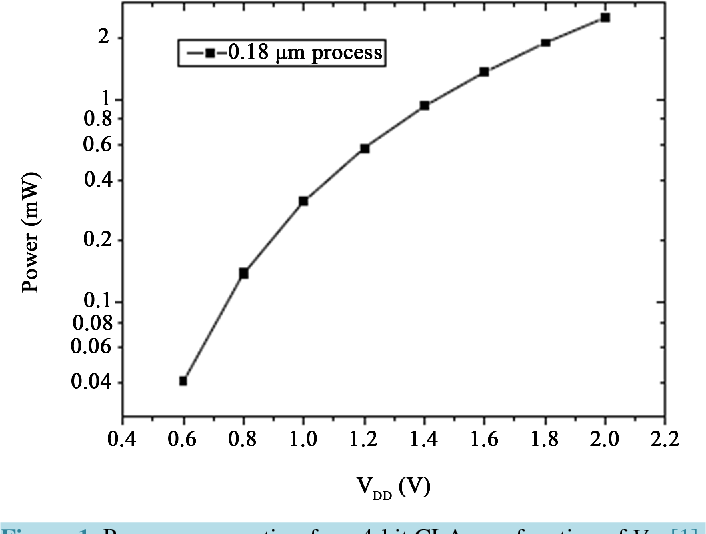 Figure 1. Power consumption for a 4-bit CLA as a function of Vdd [1].