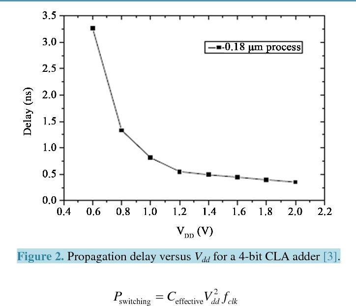 Figure 2. Propagation delay versus Vdd for a 4-bit CLA adder [3].