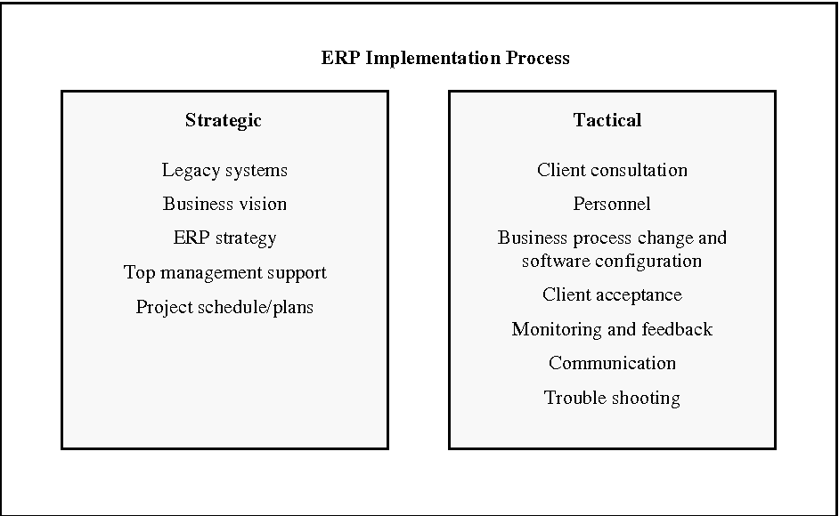 A critical success factors model for enterprise resource planning figure 1 malvernweather Gallery