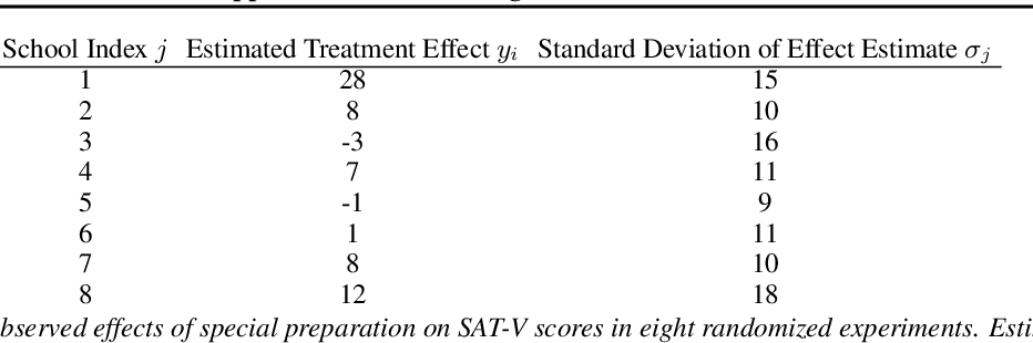 Figure 2 for Yes, but Did It Work?: Evaluating Variational Inference