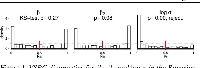 Figure 1 for Yes, but Did It Work?: Evaluating Variational Inference