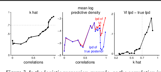 Figure 4 for Yes, but Did It Work?: Evaluating Variational Inference