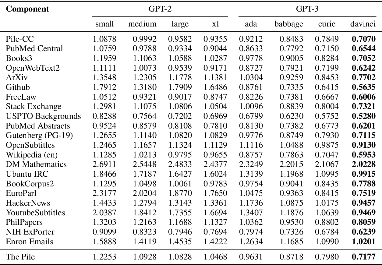 Figure 4 for The Pile: An 800GB Dataset of Diverse Text for Language Modeling
