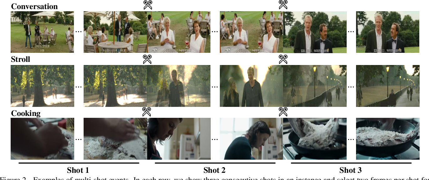 Figure 3 for Multi-shot Temporal Event Localization: a Benchmark