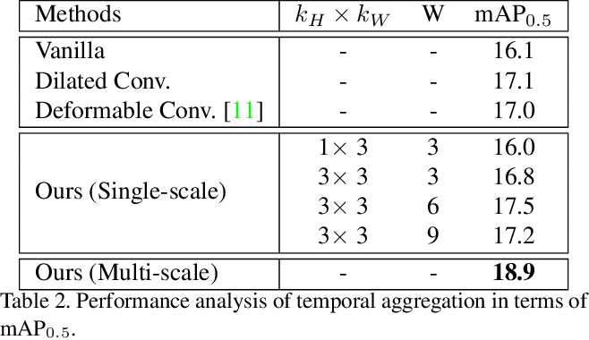 Figure 4 for Multi-shot Temporal Event Localization: a Benchmark