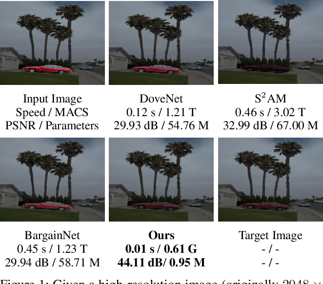 Figure 1 for Spatial-Separated Curve Rendering Network for Efficient and High-Resolution Image Harmonization