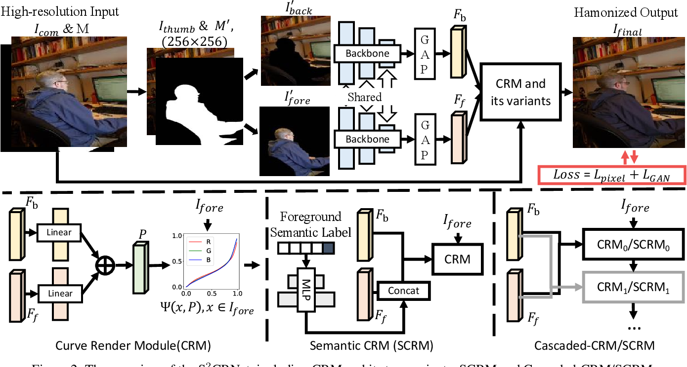 Figure 2 for Spatial-Separated Curve Rendering Network for Efficient and High-Resolution Image Harmonization