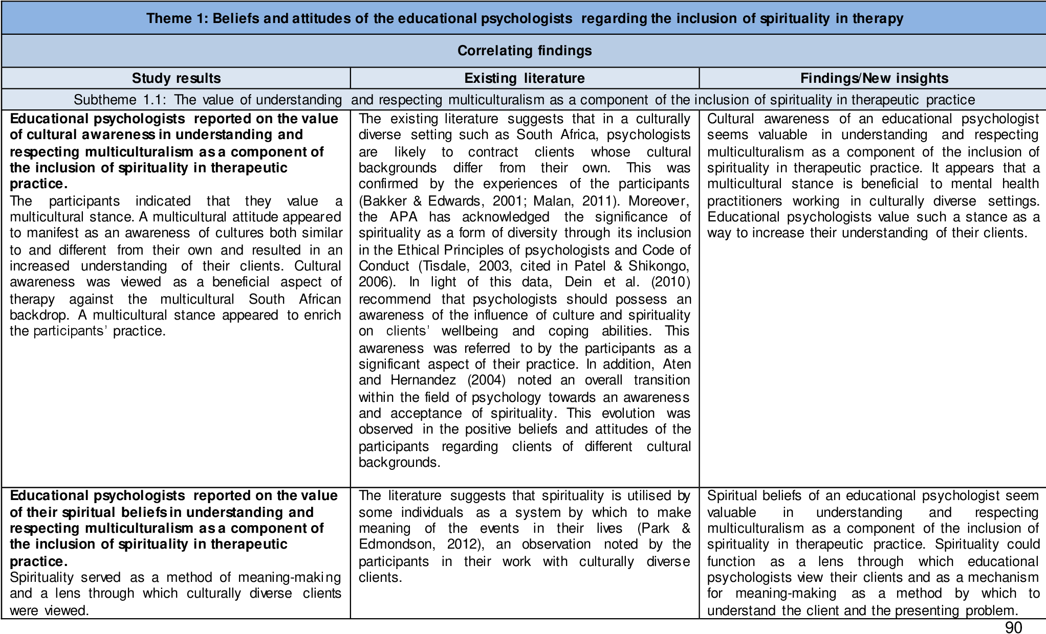 Figure 2 2 from Educational psychologists' experiences regarding the