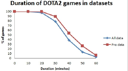 Figure 2 for Win Prediction in Esports: Mixed-Rank Match Prediction in Multi-player Online Battle Arena Games