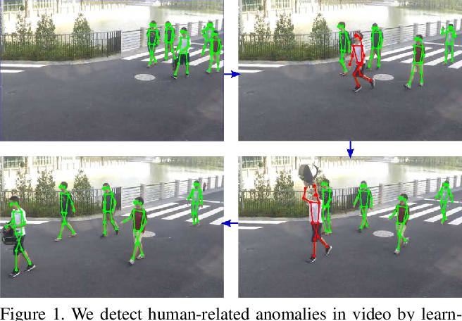 Figure 1 for Learning Regularity in Skeleton Trajectories for Anomaly Detection in Videos