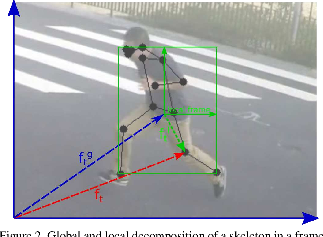 Figure 3 for Learning Regularity in Skeleton Trajectories for Anomaly Detection in Videos