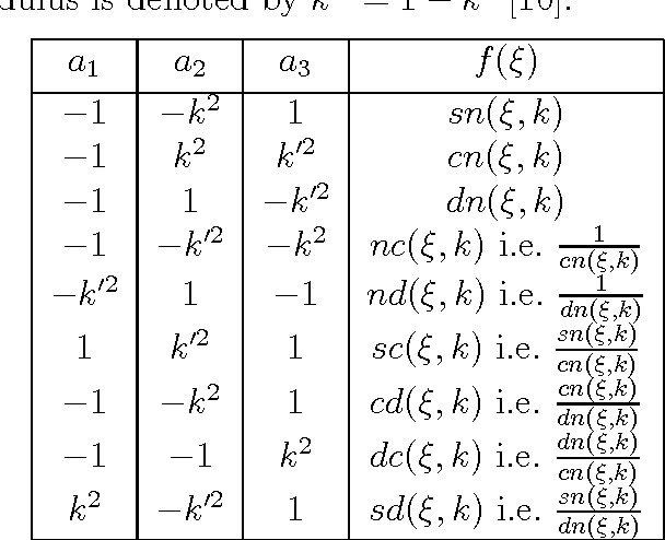 Multi-Order Exact Solutions for a generalized shallow water wave