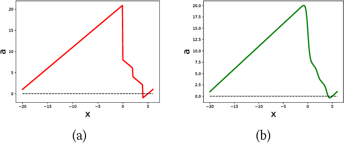 Figure 2 for REAS: Combining Numerical Optimization with SAT Solving