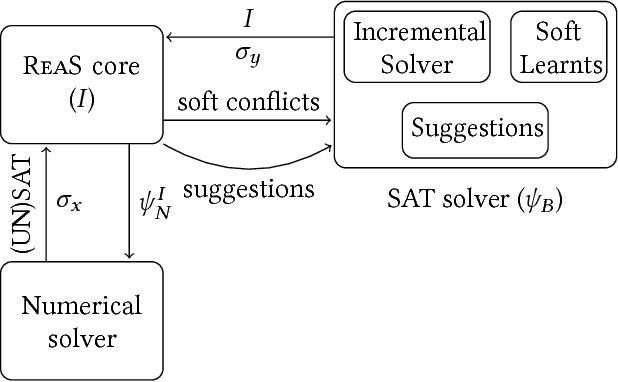 Figure 4 for REAS: Combining Numerical Optimization with SAT Solving