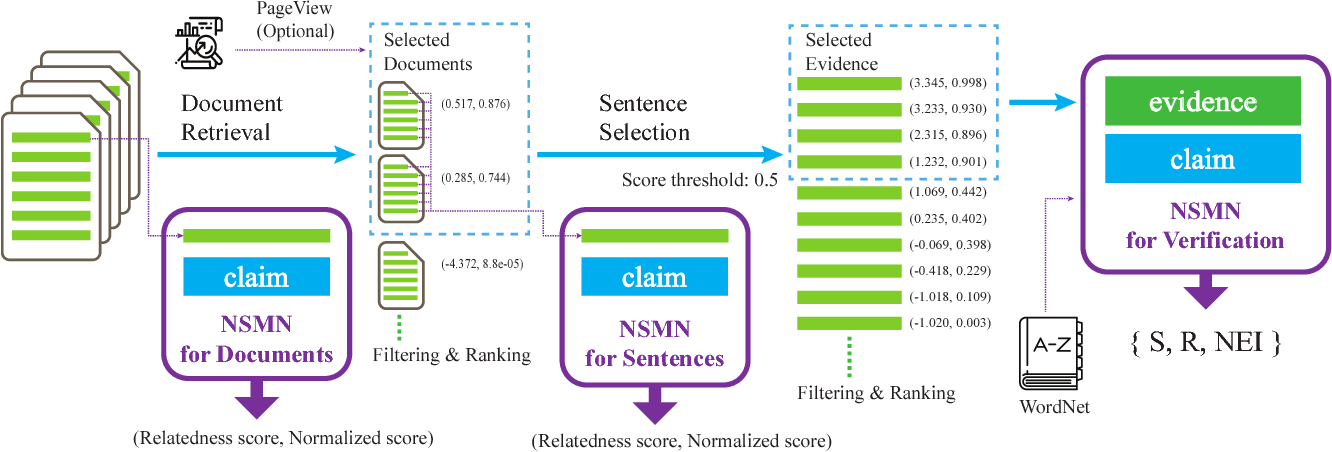 Figure 2 for Combining Fact Extraction and Verification with Neural Semantic Matching Networks