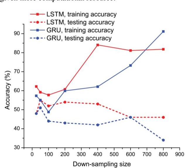 Figure 2 for Mental Task Classification Using Electroencephalogram Signal
