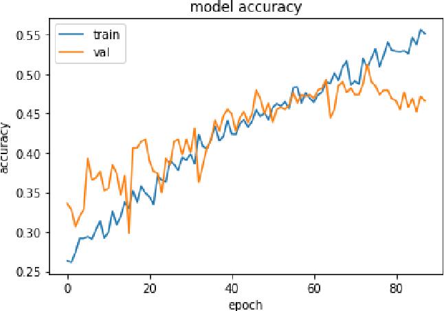 Figure 4 for Mental Task Classification Using Electroencephalogram Signal