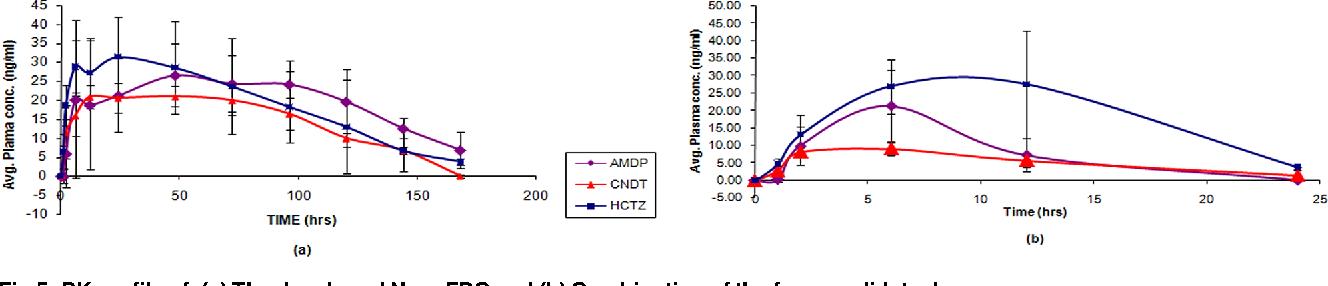 "PDF] Development of Sustained Release ""NanoFDC (Fixed Dose"