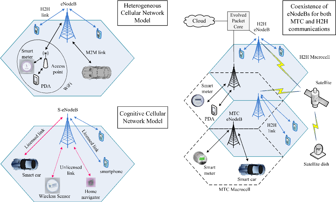 Next generation M2M cellular networks: challenges and