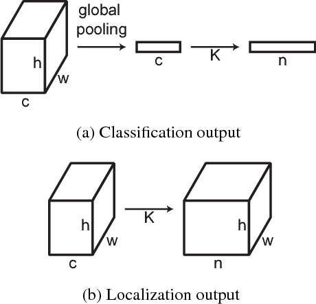 Figure 3 for Dilated Residual Networks