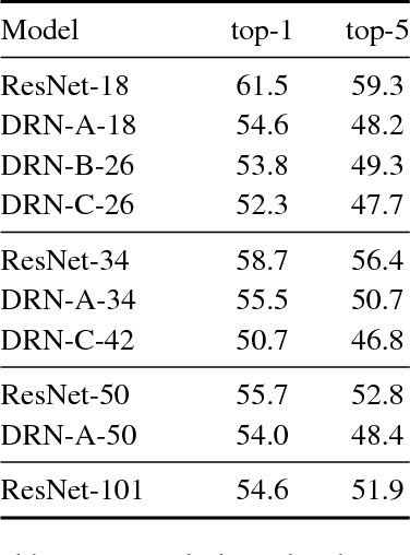 Figure 4 for Dilated Residual Networks