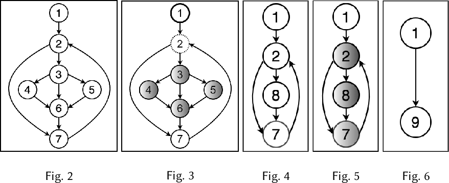 Figure 3 for Learning Semantic Program Embeddings with Graph Interval Neural Network