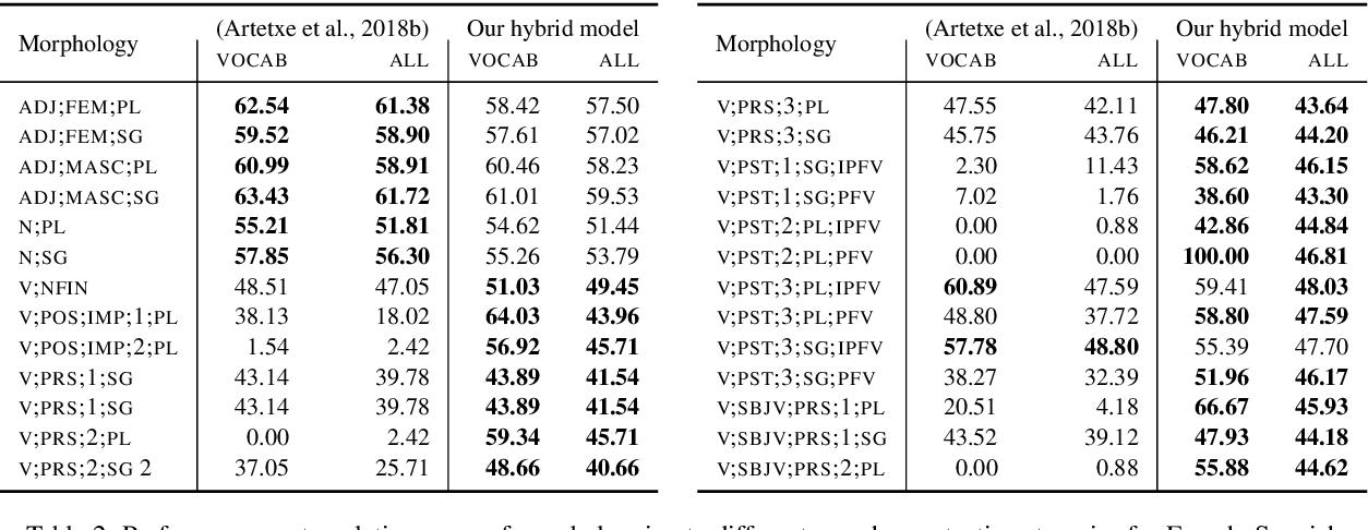 Figure 3 for Morphologically Aware Word-Level Translation